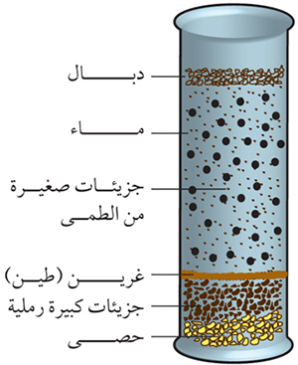صور مكونات التربة , التربة و مكوناتها المختلفة