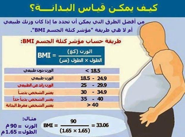 بالصور حساب كتله الجسم والوزن المثالي , ماهو الوزن المثالى لاى جسم 2956 1