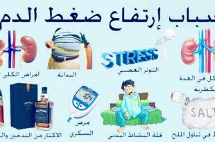 صورة اعراض ارتفاع الضغط , اهم اعراض ارتفاع ضغط الدم