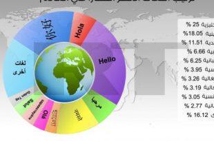 صورة تعلم التركية , افضل اللغات في العالم