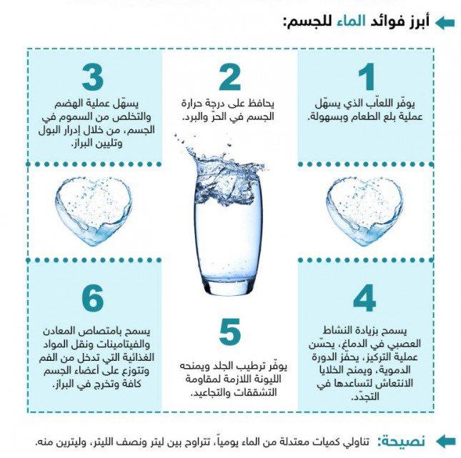 بالصور فوائد الماء , معلومات مهمة عن الماء 4992