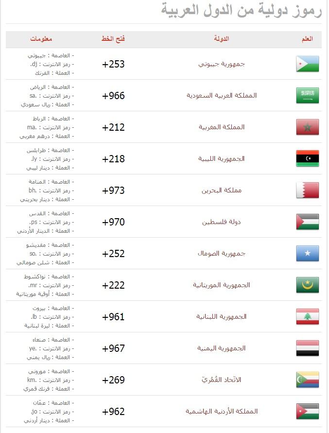 بالصور رموز الدول العربية , مفاتيح ارقام العالم العربي 4998 1