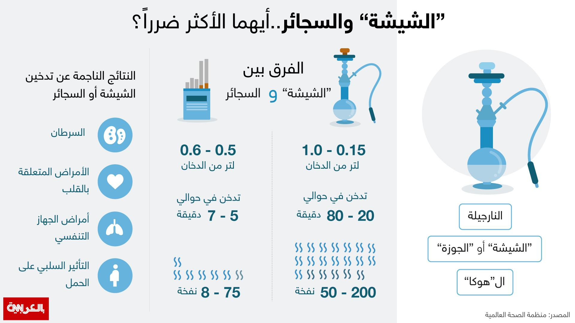 بالصور اضرار المعسل , مدي خطوره الشيشه علي صحه الفرد 5334 7