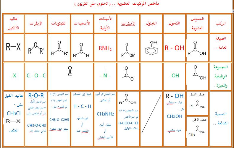 صورة ما هي الكيمياء العضوية , ابسط تعريف لعلم الكمياء العضوية